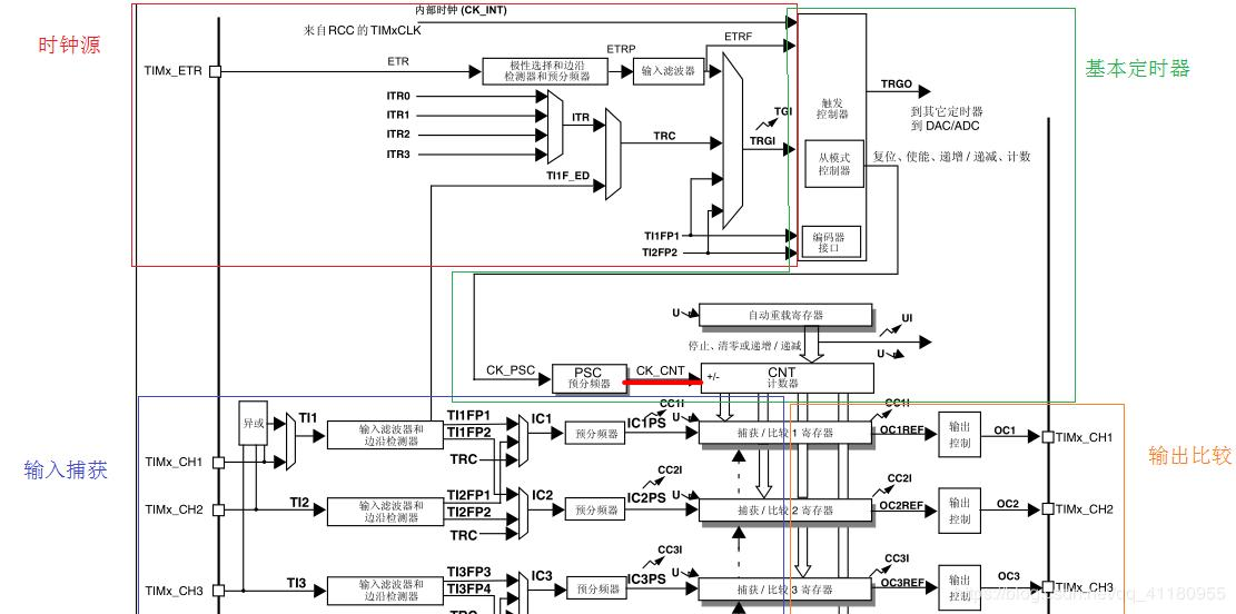 STM32-General Timer-PWM Output - Summary - Programmer Sought
