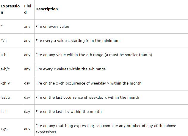 Python APScheduler timing task scheduling framework