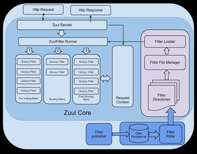 Spring Boot: Using Zuul to implement Routing and Filtering for API