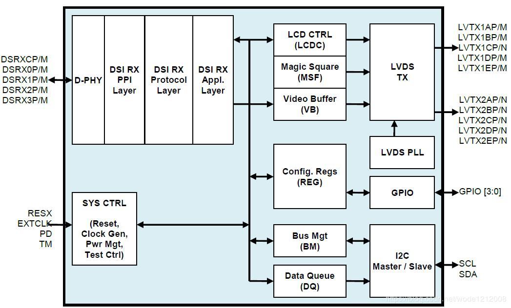 Toshiba conversion chip - TC358775XBG: MIPI to dual LVDS
