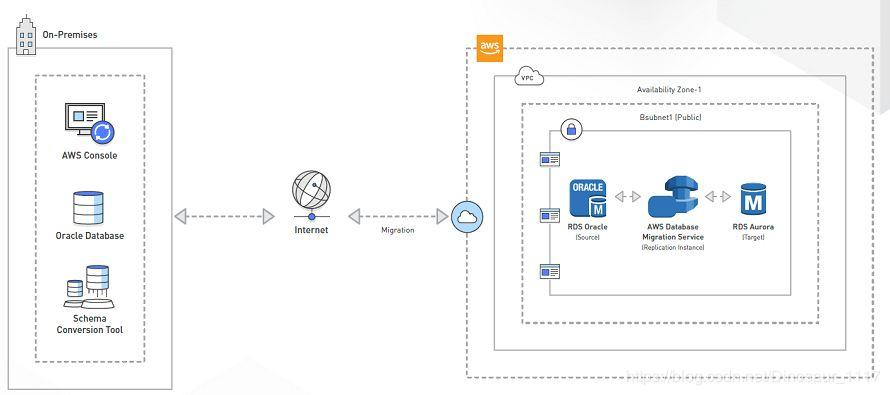 Reserved] AWS Cloud Migration Practice: From Oracle to AWS