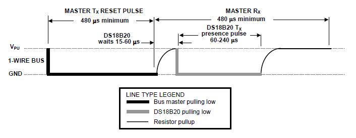 Use Of Temperature Sensor Ds18b20 Programmer Sought