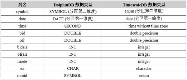 Timebase database DolphinDB and TimescaleDB performance comparison