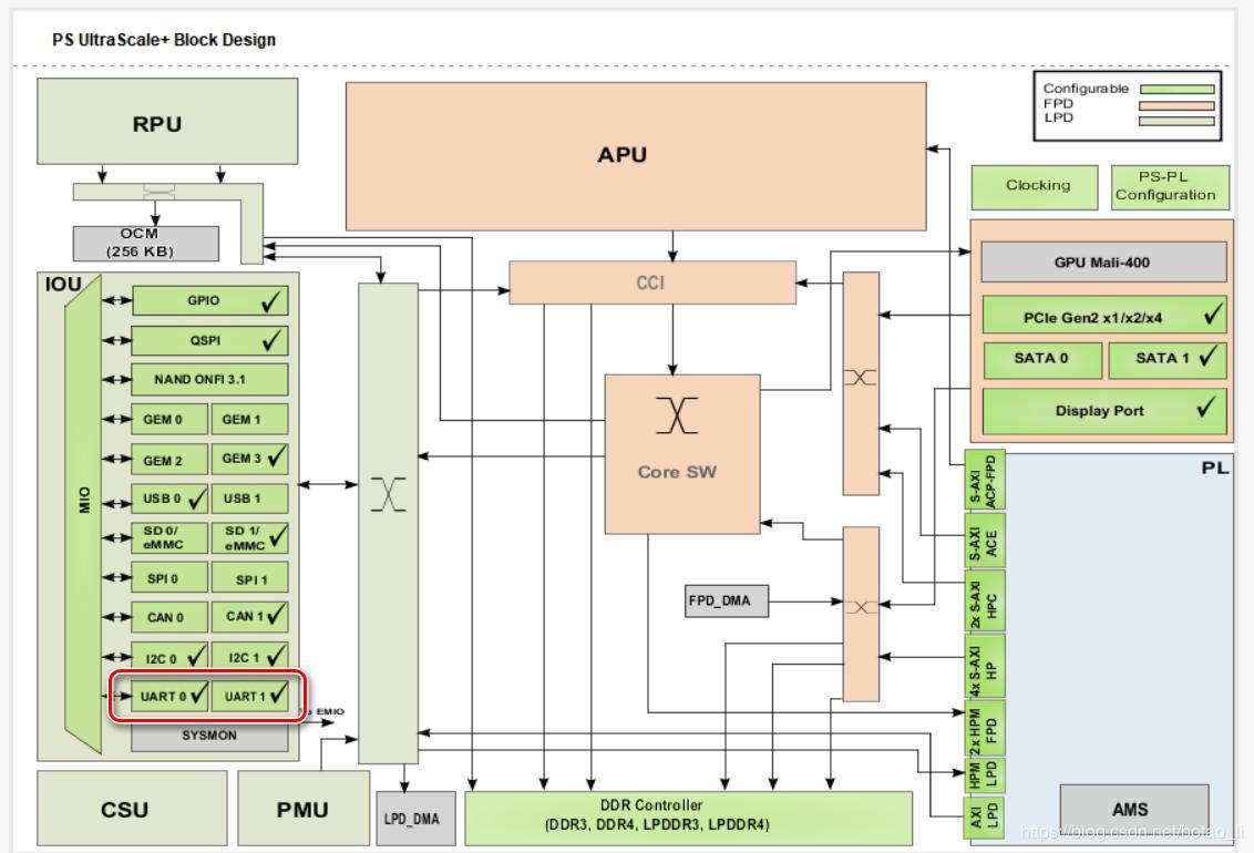 zcu102_2_PS side uses UART communication - Programmer Sought