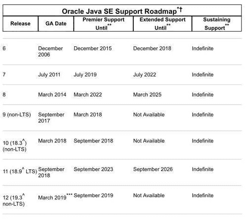 Java 11 officially released, these new features to teach you to