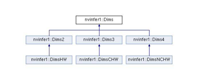 Use TensorRT to speed up neural network (read ONNX model and