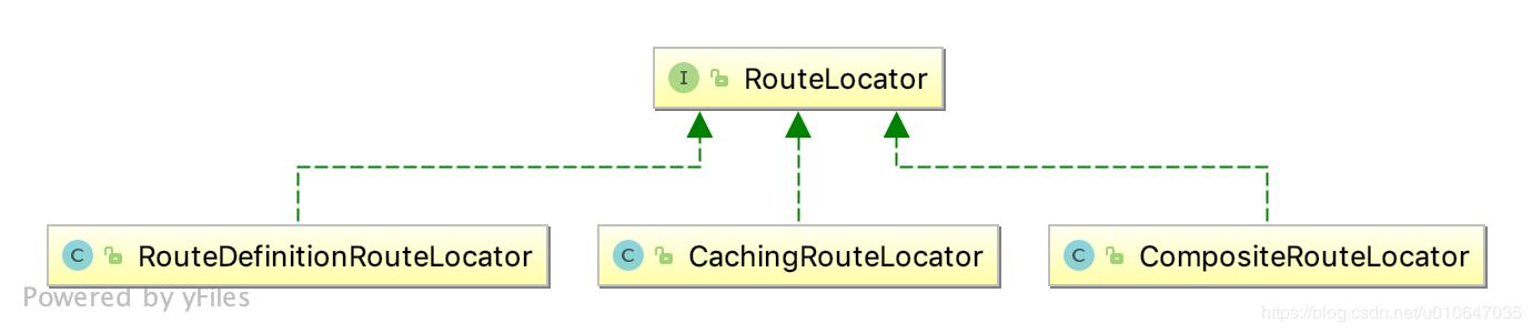 Spring Cloud Gateway (5): Route Locator RouteLocator - Programmer Sought