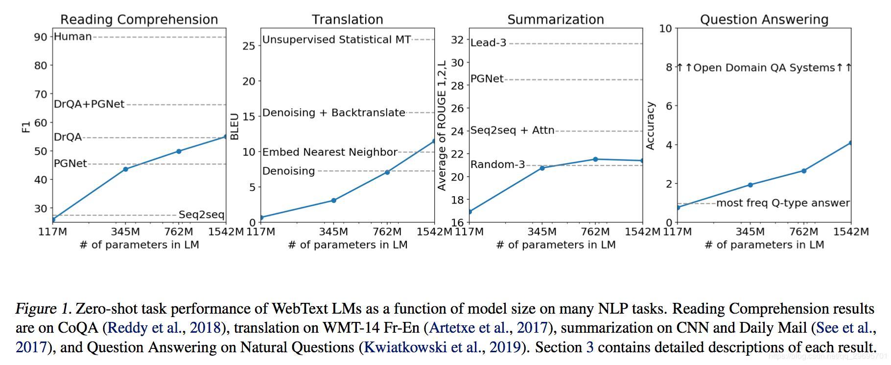GPT-2 paper translation - Programmer Sought