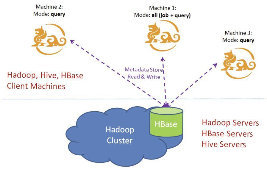 Kylin cluster mode deployment (using the same HBase storage