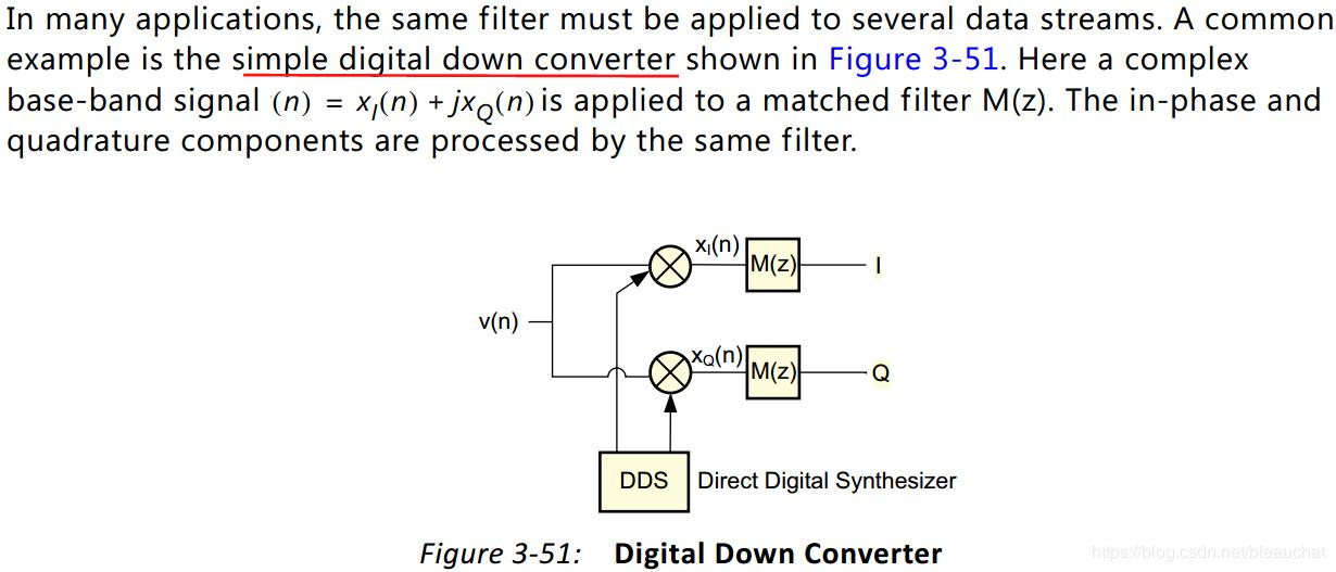 Interleaved Data Channel Filters for FIR Filters