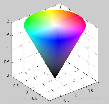 Based On Image Segmentation Of The Color Space Hsv Programmer Sought