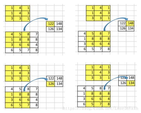 Transposition Convolution] When you want to use upsampling through