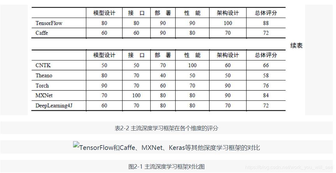 Deep Learning Framework Comparison (Caffe, TensorFlow, MXNet, Torch