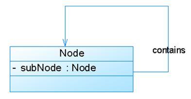 UML class diagram relationship and StarUML instructions ...