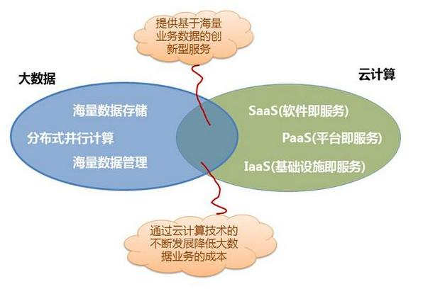 What is IaaS, PaaS and SaaS and their differences