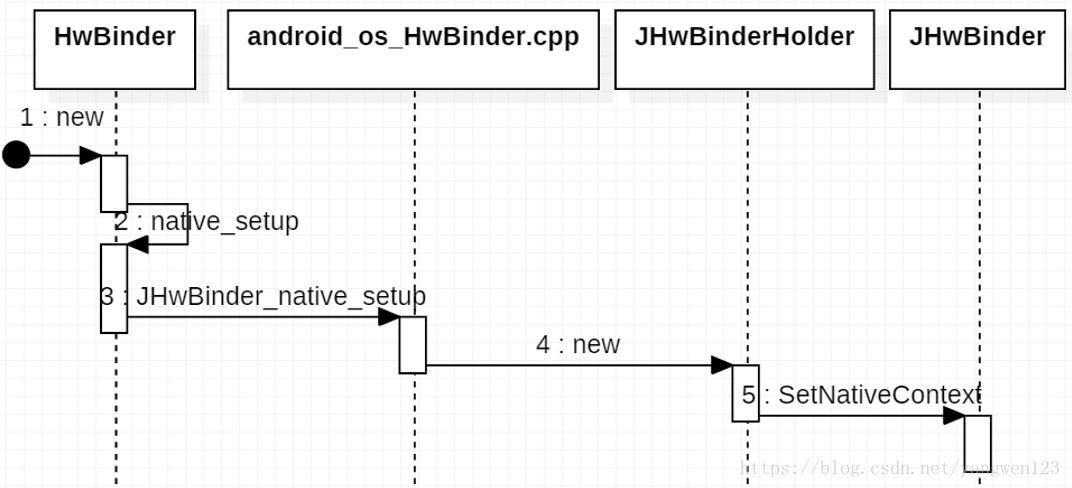 Implementation of HIDL Service Java Framework under AndroidO