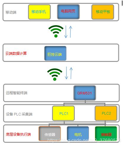 How to realize the WeChat alarm report monitoring of PLC