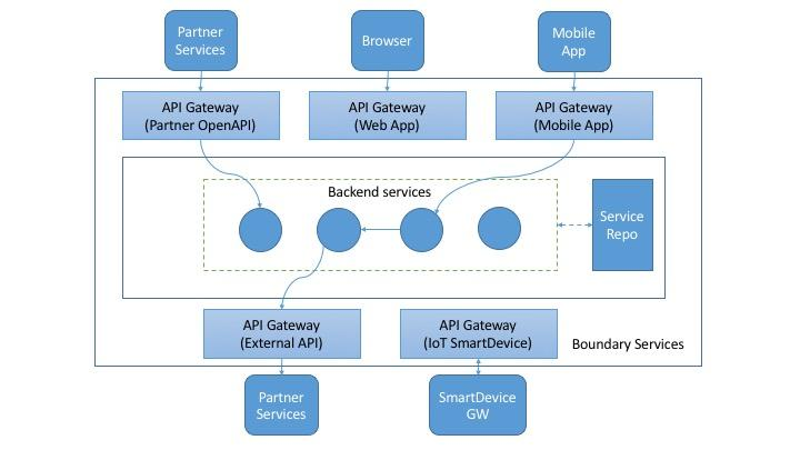 Use zuul and oauth2 to build api gateway practice road