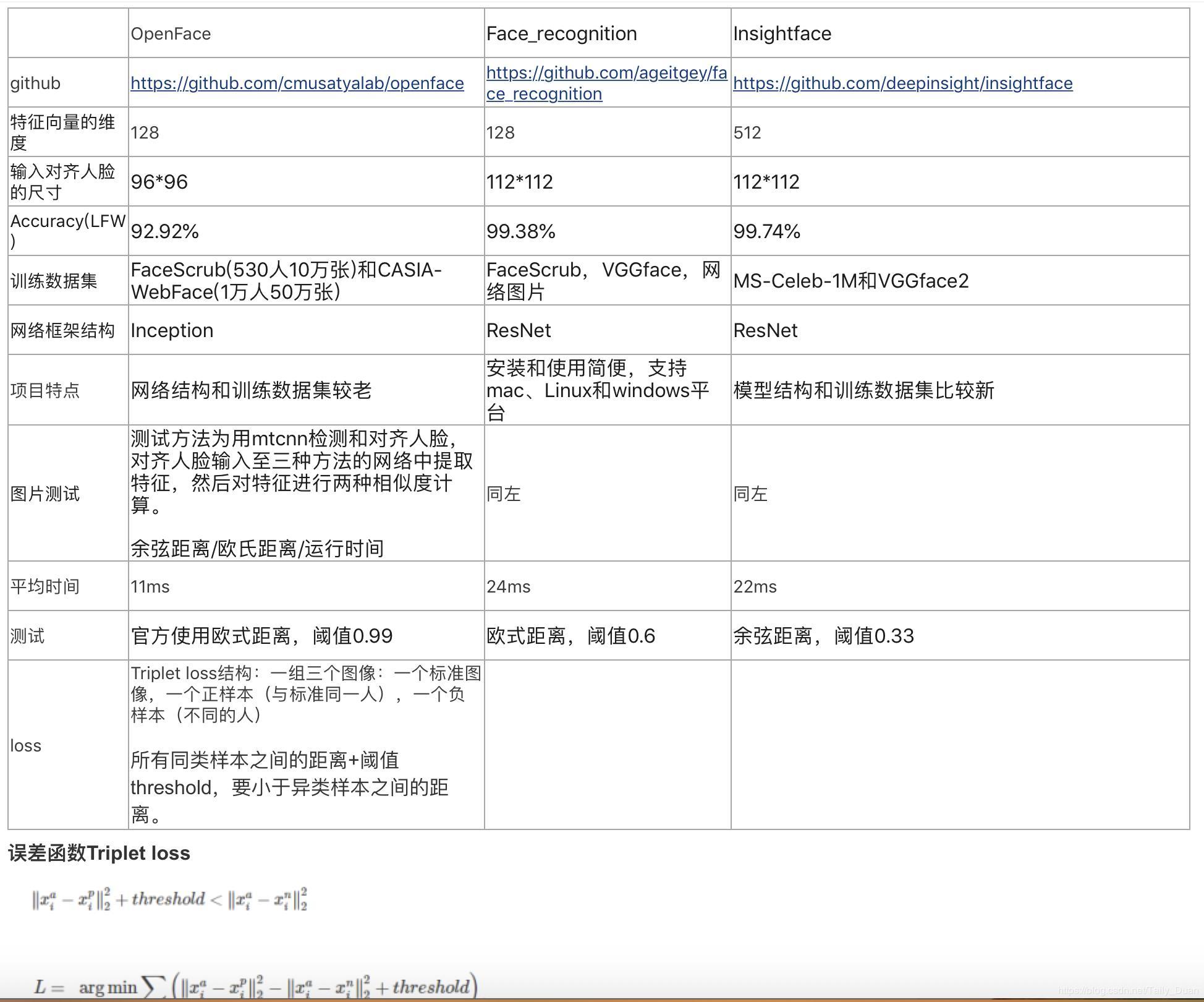 TensorFlow] Face recognition OpenFace, Face-recognition