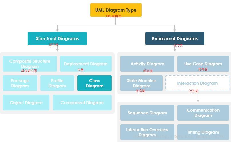 Type Of Uml Programmer Sought