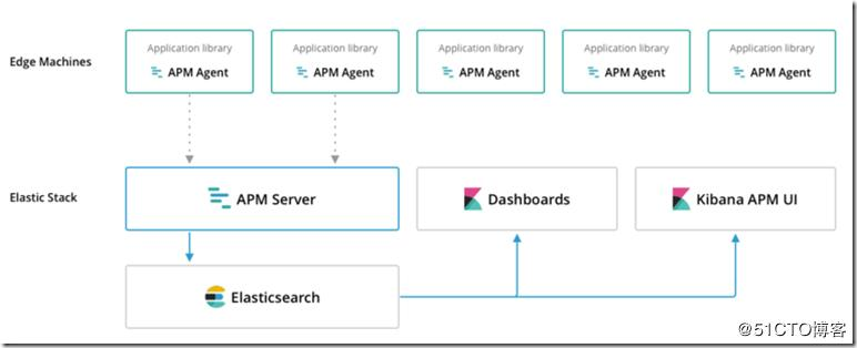 Tomcat configuration performance management service - Elastic APM