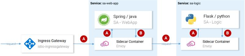 Building a microservice with Istio (Part 1) - Programmer Sought
