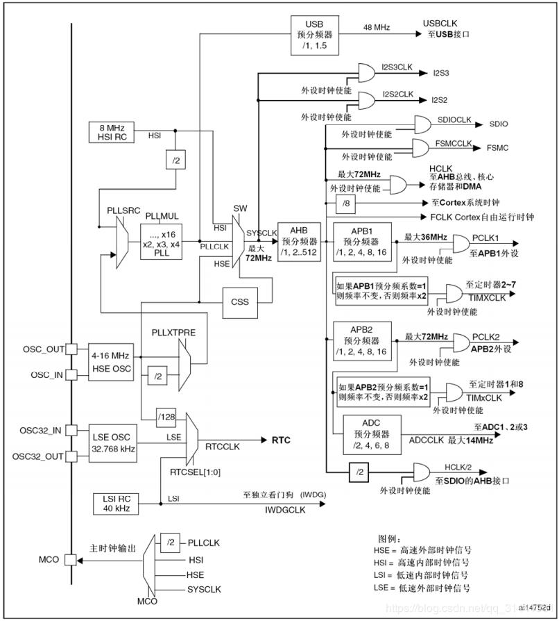STM32 study notes NO1  STM32 peripheral usage summary - Programmer