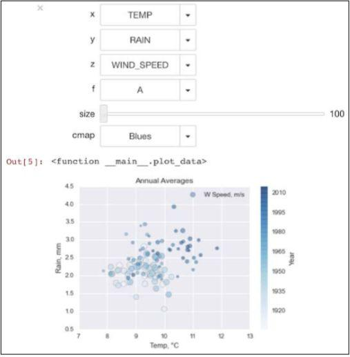 Dry goods: use Python to play data visualization, cool