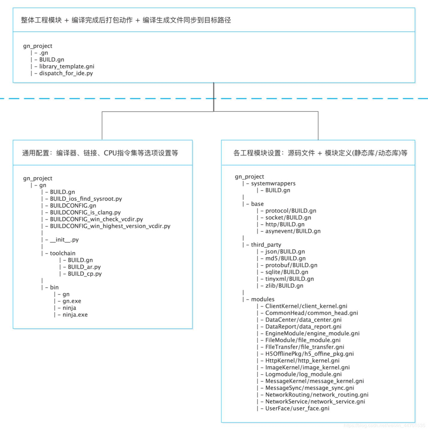 Cross-platform: detailed GN practice (ninja, compile, windows/mac