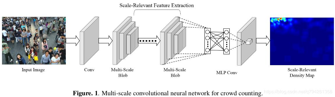 MSCNN (MULTI-SCALE CONVOLUTIONAL NEURAL NETWORKS FOR CROWD
