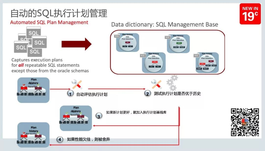 The top 10 new features of Oracle Database 19c are known
