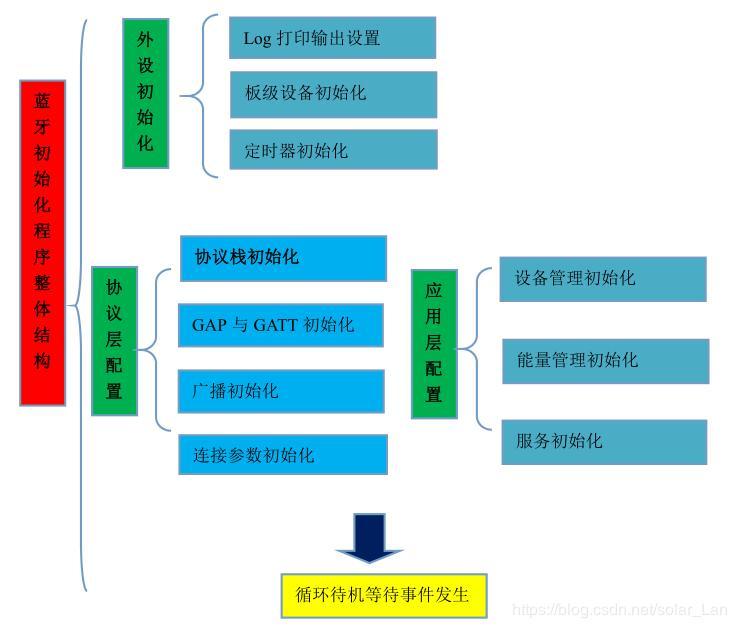 nRF52832-Bluefruit52 learning Bluetooth BLE development (2