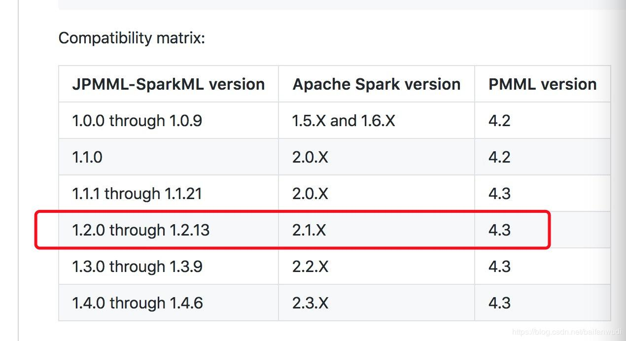 The Spark-ml model is saved in PMML format and PMML version