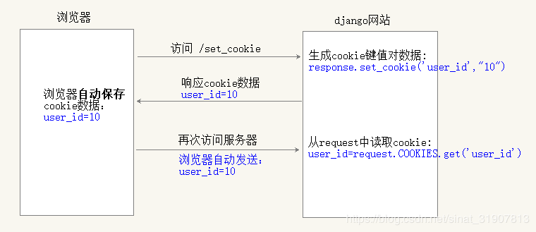 Cookies and session operations in django - Programmer Sought