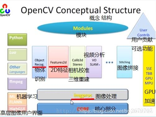 Opencv framework and the function of each module - Programmer Sought