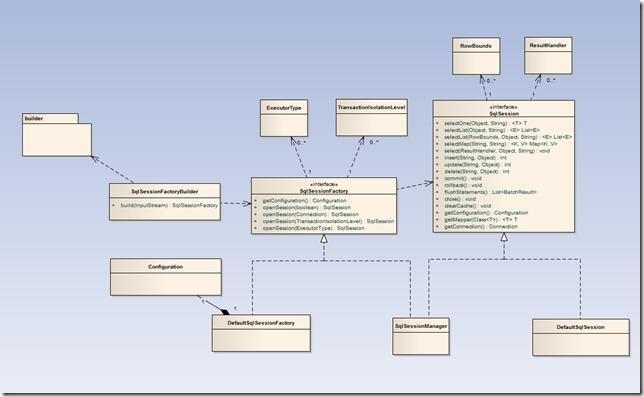 MyBatis architecture design and source code analysis series