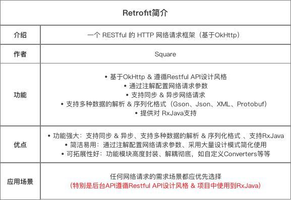 Retrofit 2 0 detailed tutorial - Programmer Sought