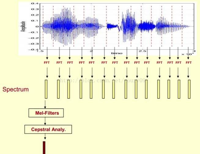 Speech recognition - MFCC understanding - Programmer Sought