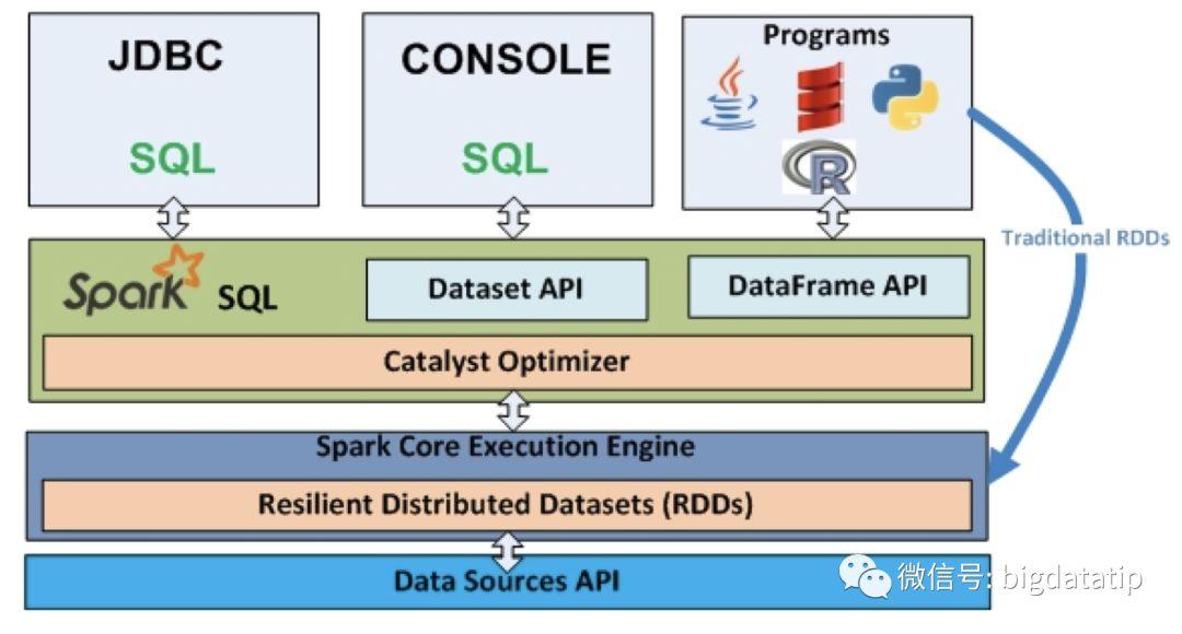 Detailed Spark SQL - Programmer Sought