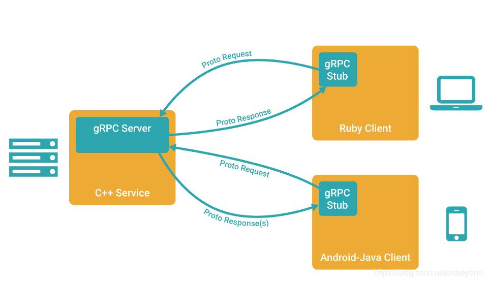 Use of gRPC - Programmer Sought
