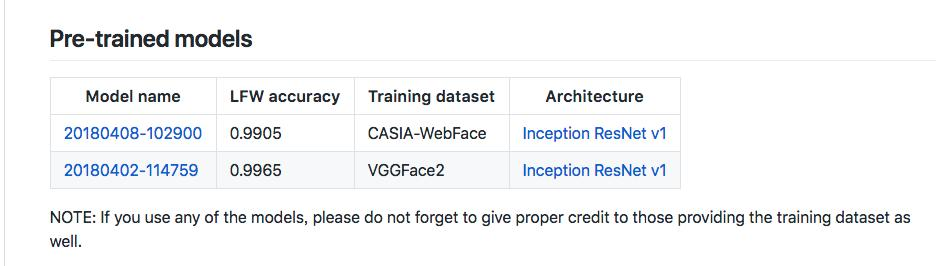 Facenet for face recognition test - Programmer Sought