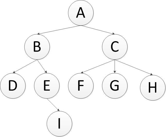 Tree breadth-first traversal and depth-first traversal