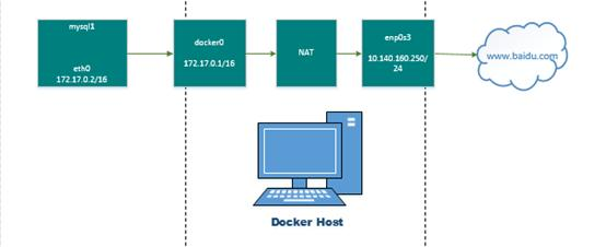 The Docker's things—the connection between the container and the