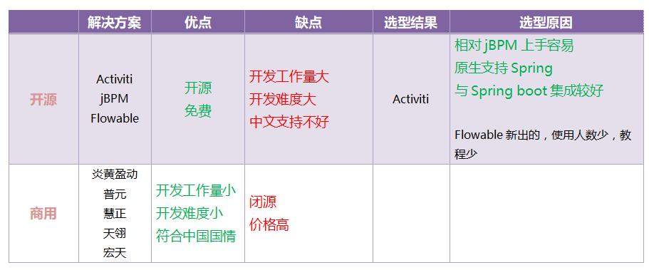 Activiti6 detailed tutorial - Programmer Sought