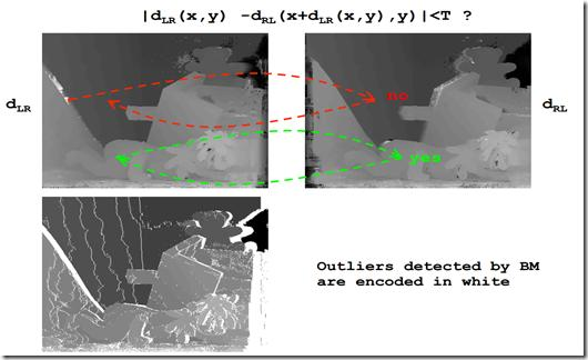 Stereo vision-stereo matching related code in opencv Comparison of