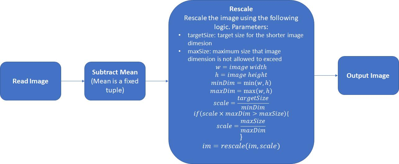 The most comprehensive Detectron code analysis: from Faster R-CNN to