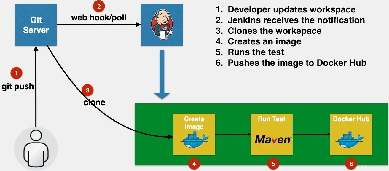 Docker integrated deployment of spring-boot project (1) - Programmer