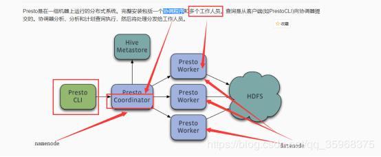 Presto stand-alone version and cluster version