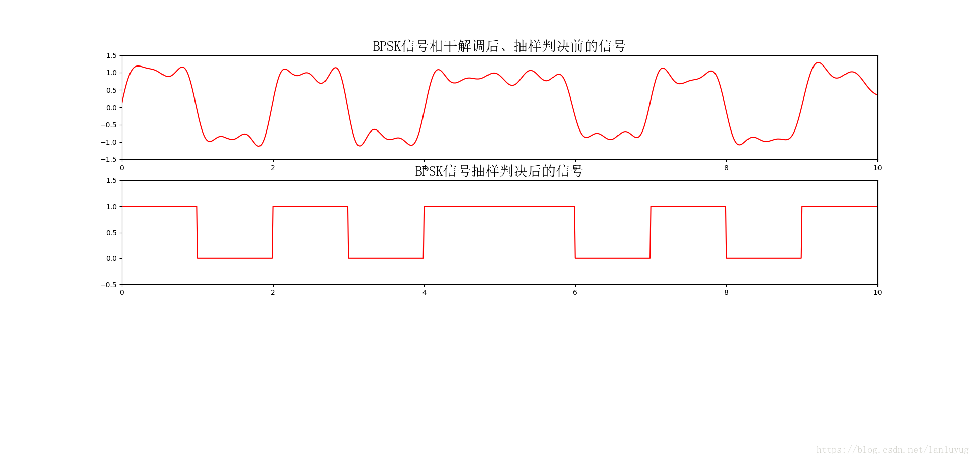 Python realizes BPSK modulation signal demodulation