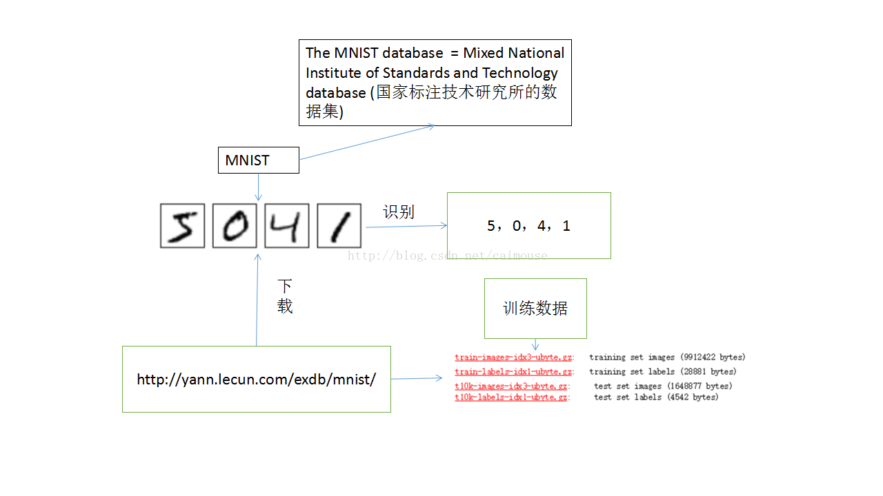 What is MNIST? - Programmer Sought